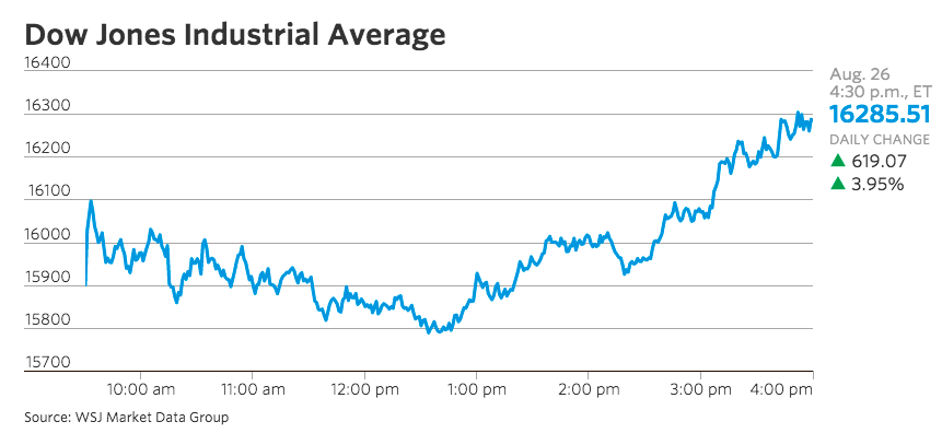 Dow Jones Industrial Average, by WSJ
