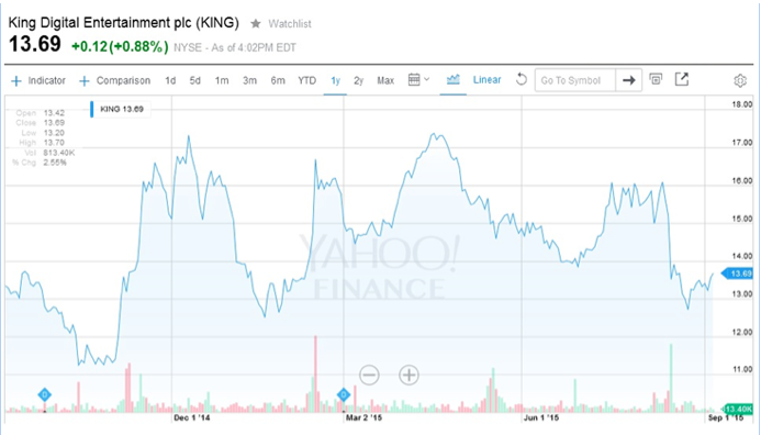 King Digital Entertainment PLC 1 year stock, source Yahoo Finance Tradersdna