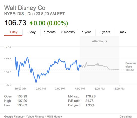 Disney Stck price 23d December 2015
