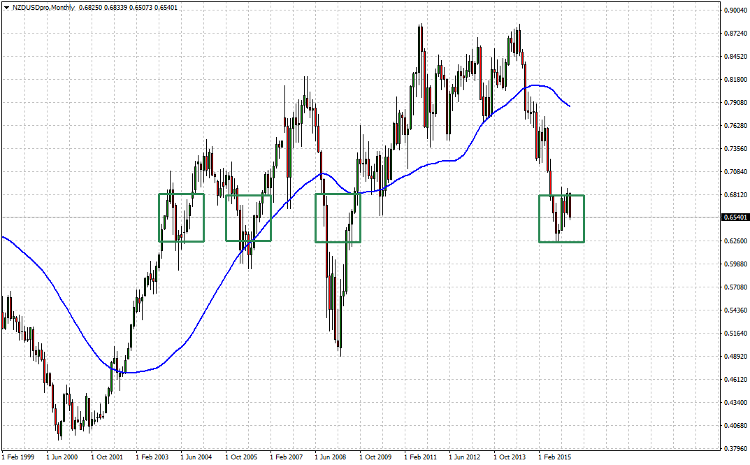 Oracles expecting rate cuts #NZDUSD challenged on all fronts. Targeting historical congestion zone 0.6812/0.6260