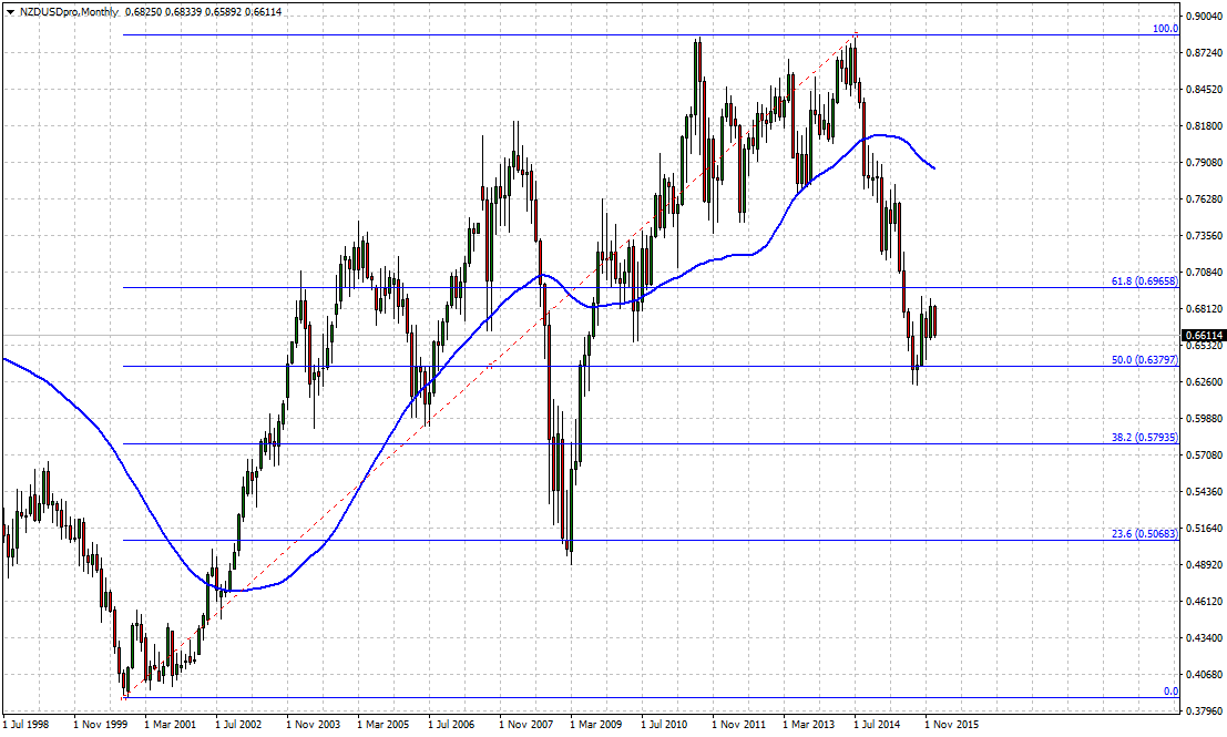 #NZDUSD monthly chart. John J. Hardy has a point. China's negative outlook is going to impact more NZ$.