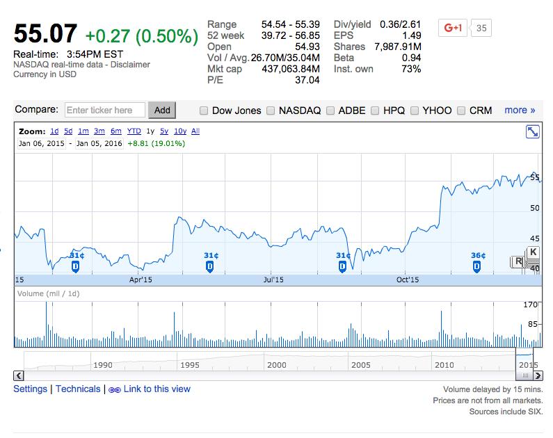 Microsoft Stock Price last year, Source Yahoo Finance