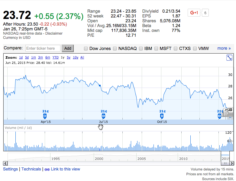 Cisco Stock Performance last Year, source Google Finance