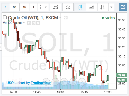 Live Charts - Crude Oil Chart and Live Oil prices source trading view