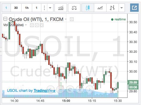 Forex crude live chart