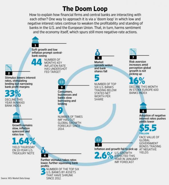 WSJ Ripple Doom Loop Graphic