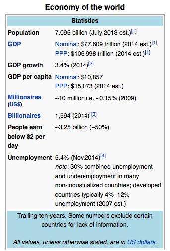 World economy From Wikipedia