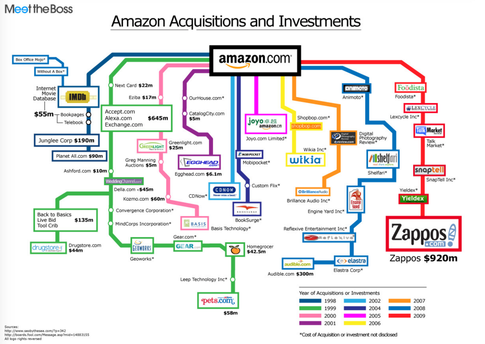Amazon Acquisitions