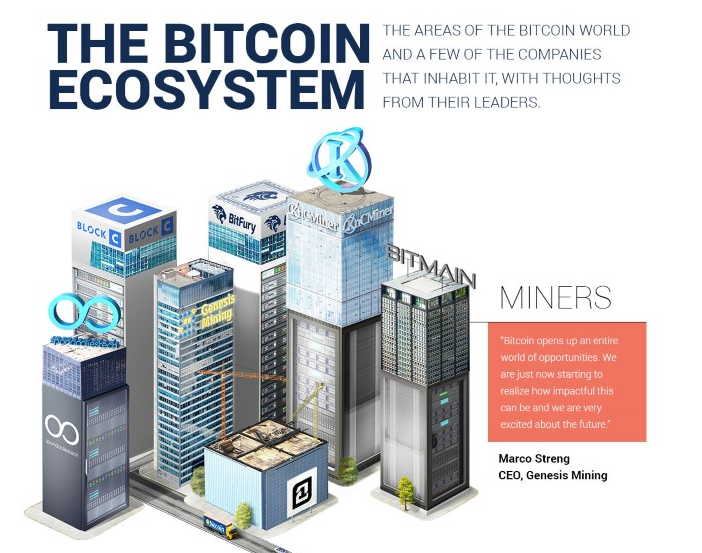 The bitcoin ecosystem part 1