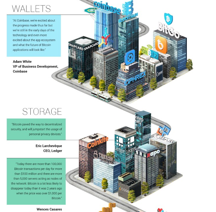The bitcoin ecosystem Wallets and storage part 2 infographic