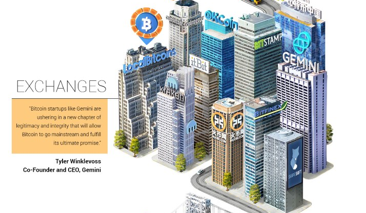 The Bitcoin Ecosystem Exchanges part 2 infographic