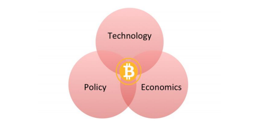Interdisciplinary Framework for Understanding Bitcoin's Utility