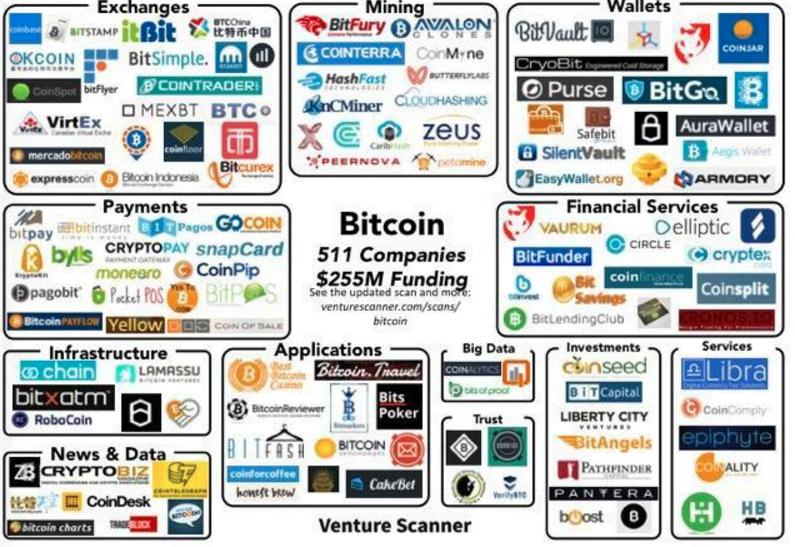 Bitcoin 511 companies 255Millions+ funding