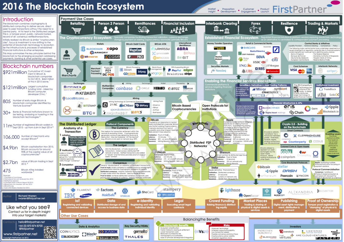 The blockchain Ecosystem 2016, Source First Partner