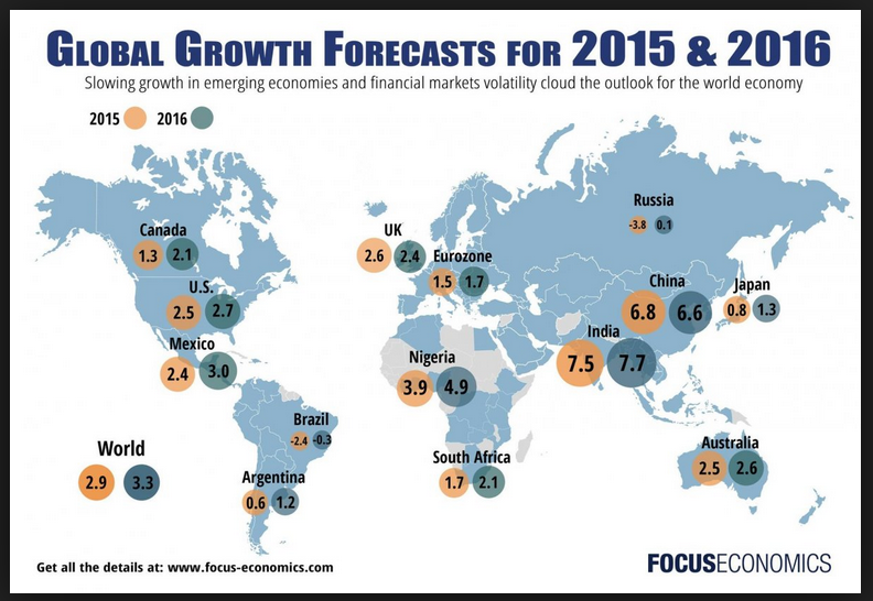 Global Growth Economics Forecast for 2015 and 2016