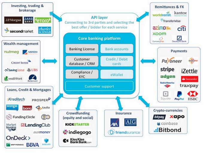 Fintech areas, banks and trading players