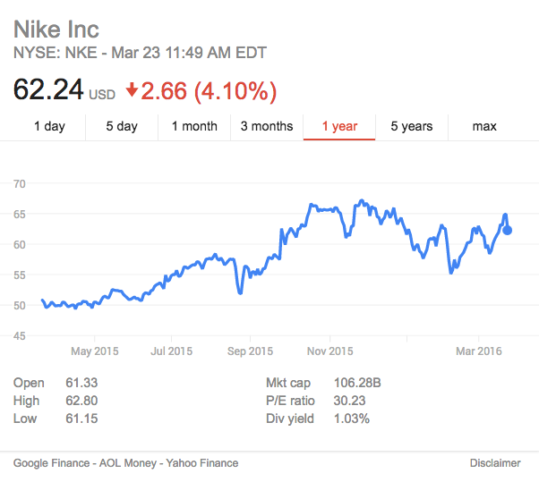 Nike Stock Last Year, source Google Finance
