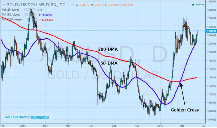 Gold USD GoldenCross