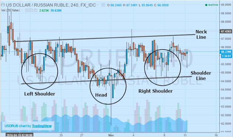 USDRUB Shoulder vs Neck Line