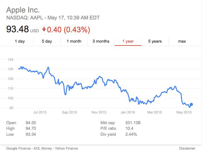 APPLE Stocl last year, source YahooFinance