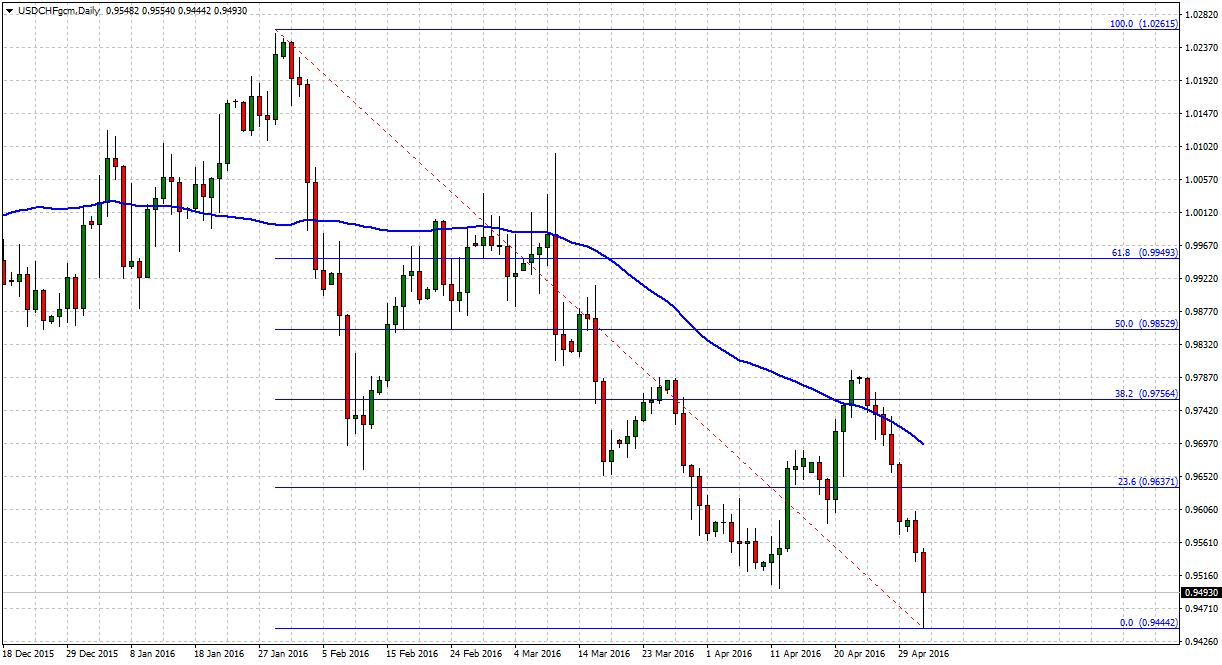 USDCHFgcmDaily_forex_weekly_outlook_tradersdna