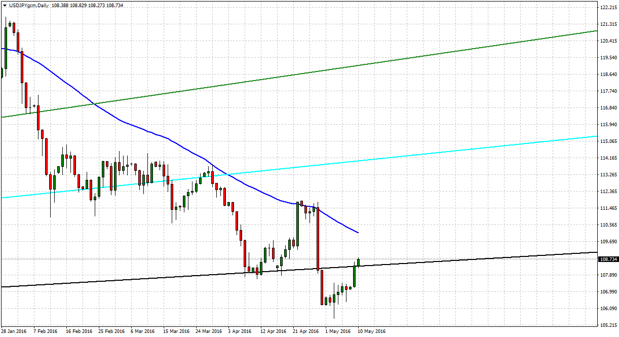 USDJPY challenges weekly tradersdna