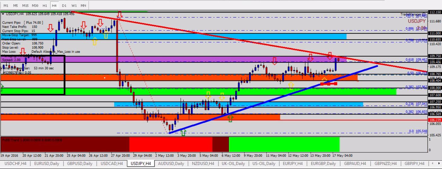 Breakout EURUSD tradersdna USDJPY