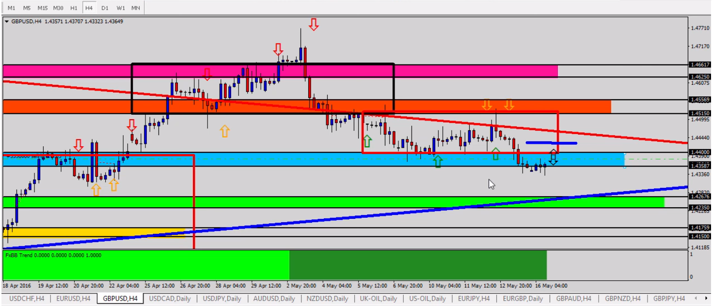 Forex Outlook tradersdna GBPUSD