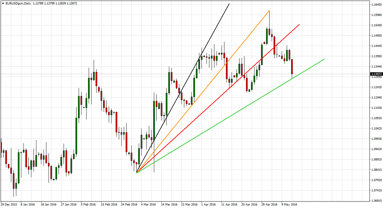 technical analysis eurusd