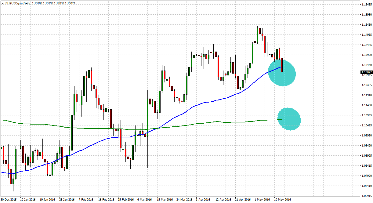 Technical Analysis EURUSD Breakdown