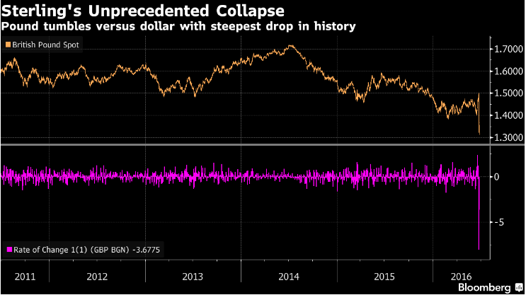 British Sterling GBP collapse source Bloomberg