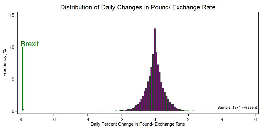 Putting the pound's drop in perspective, OurWorldinData.org, MaxRoser.com