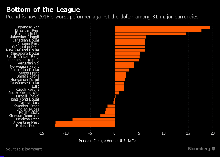 Bottom of the league world currencies source Bloomberg