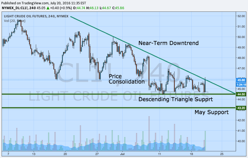 light crude oil price source tradingview july 20