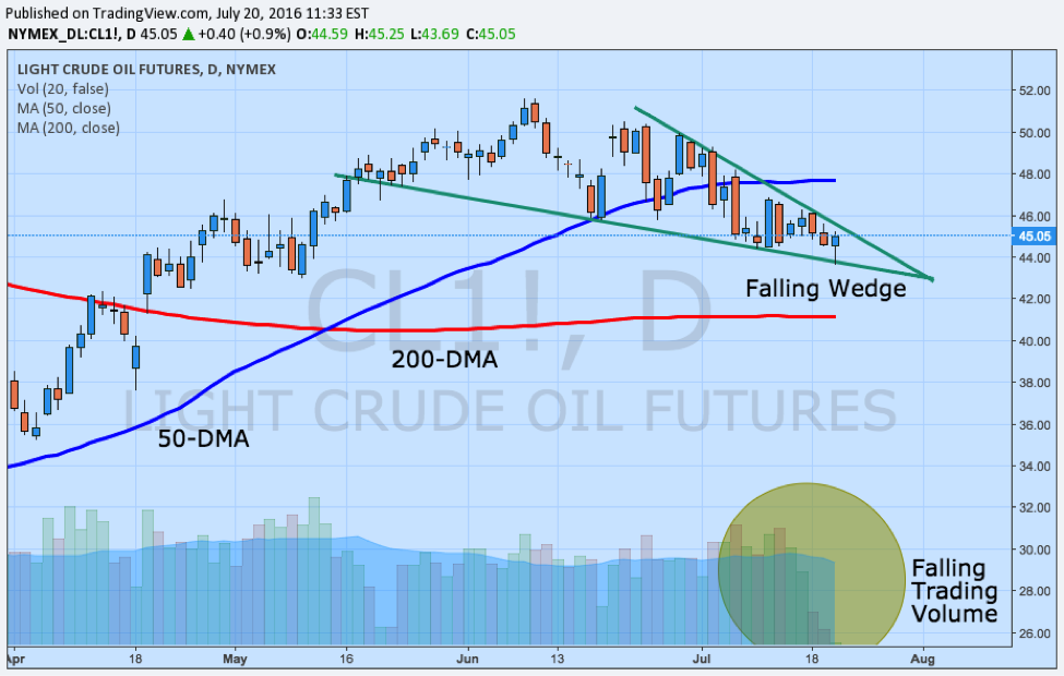 light crude oil price source tradingview