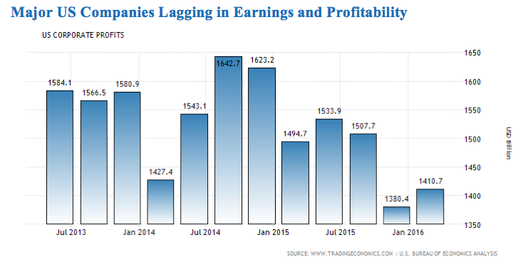 US companies lagging in earnings