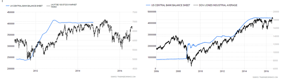 UK Central bank balance sheet
