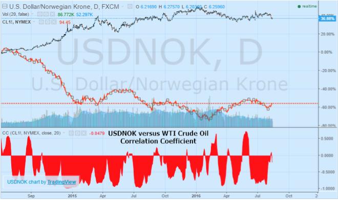 USDNOK graphic