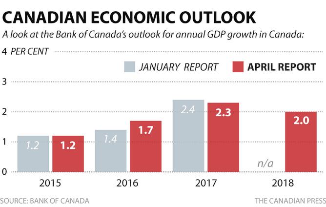 BANK OF CANADA ECONOMIC OUTLOOK