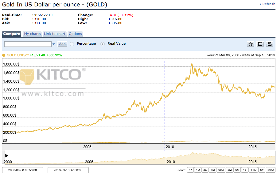 Gold In US Dollar per ounce - (GOLD)