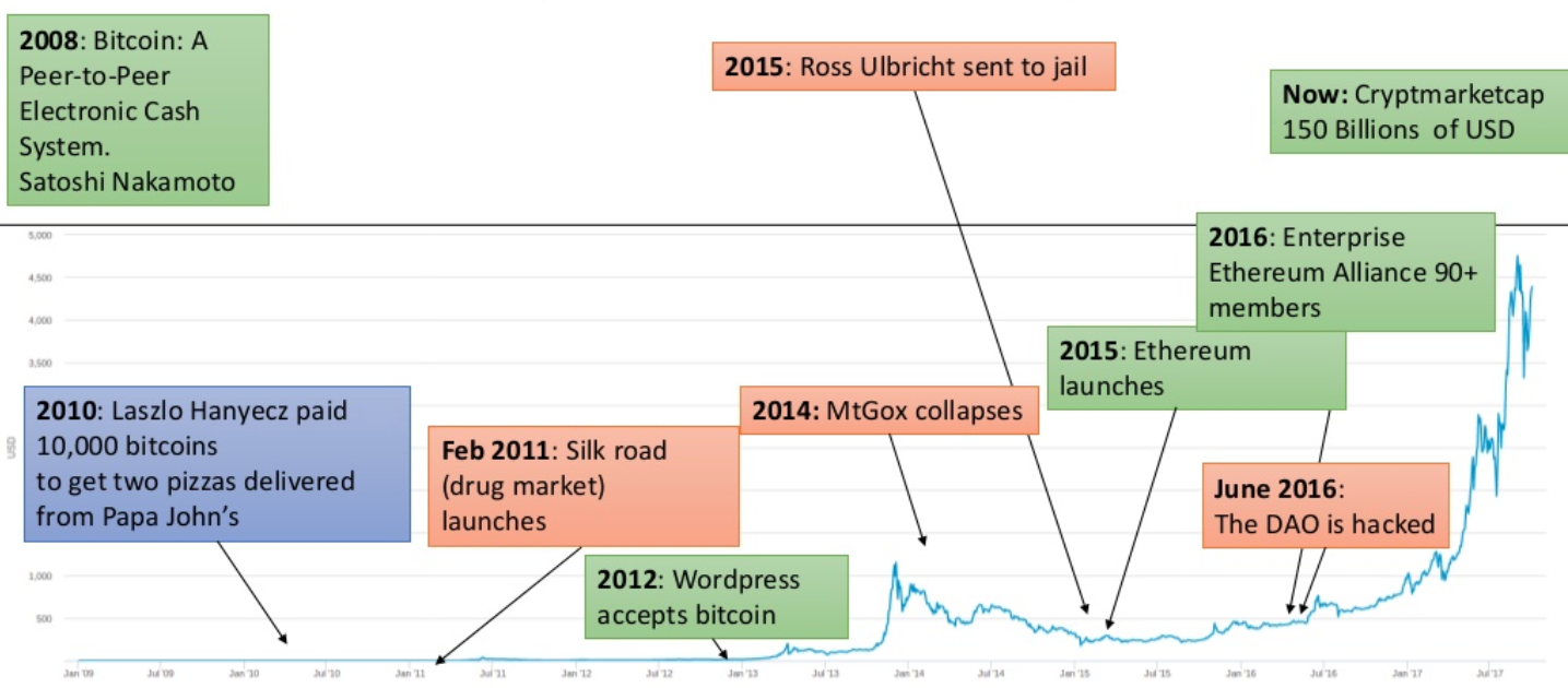 Bitcoin history and numbers