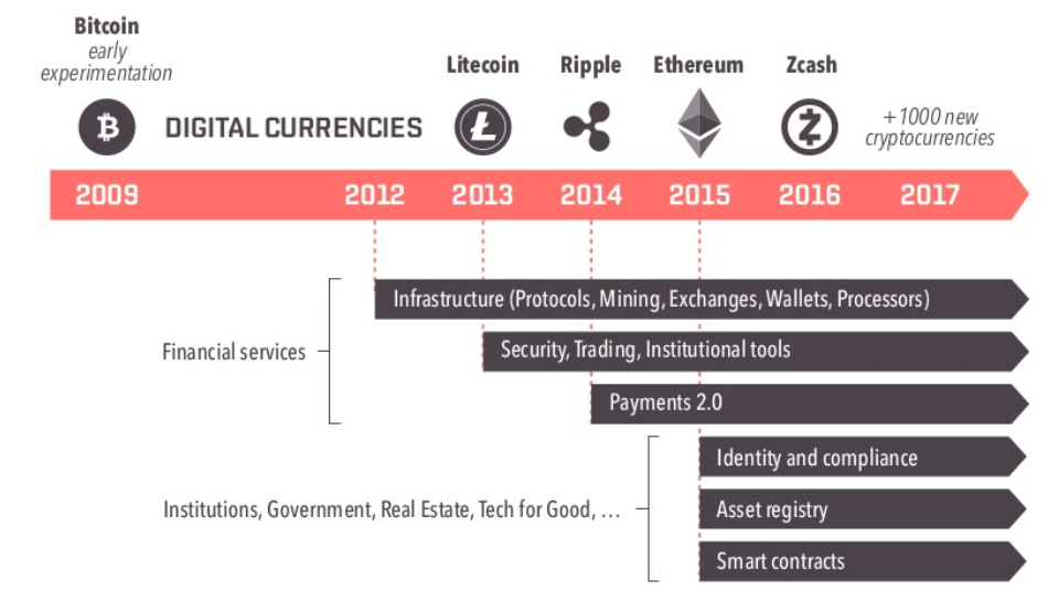 cryptocurrencies a history