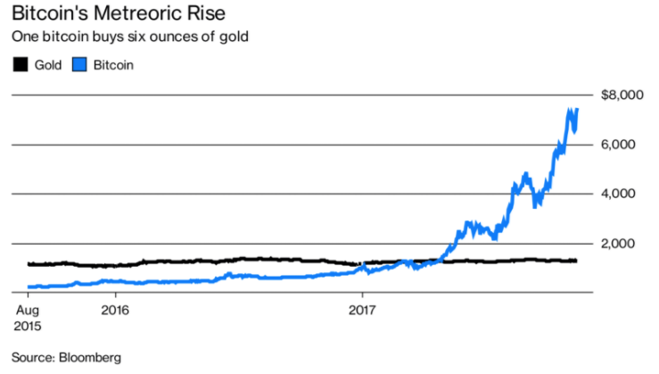 Bitcoin and Gold meteoric rise