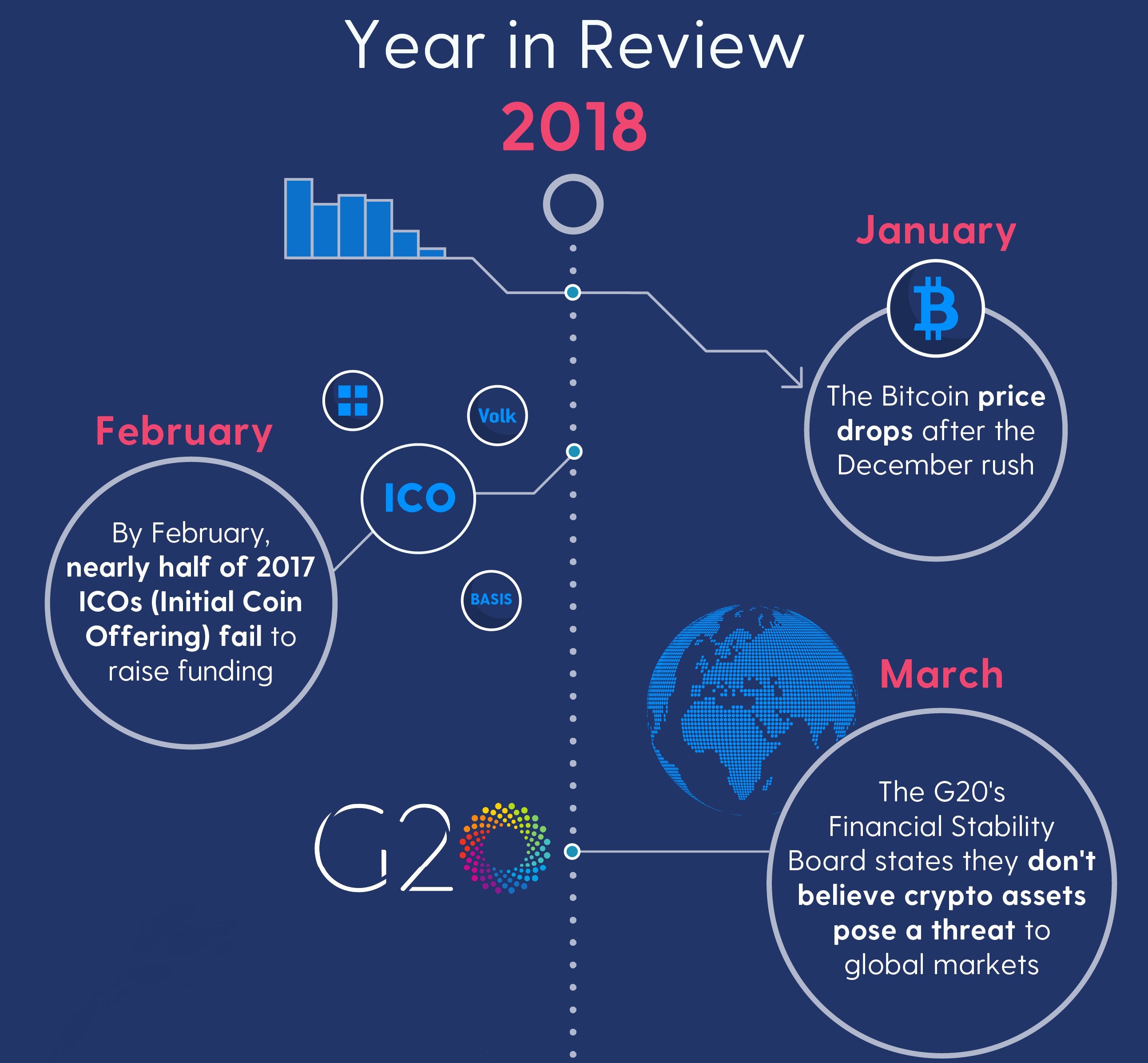 crypto year in review