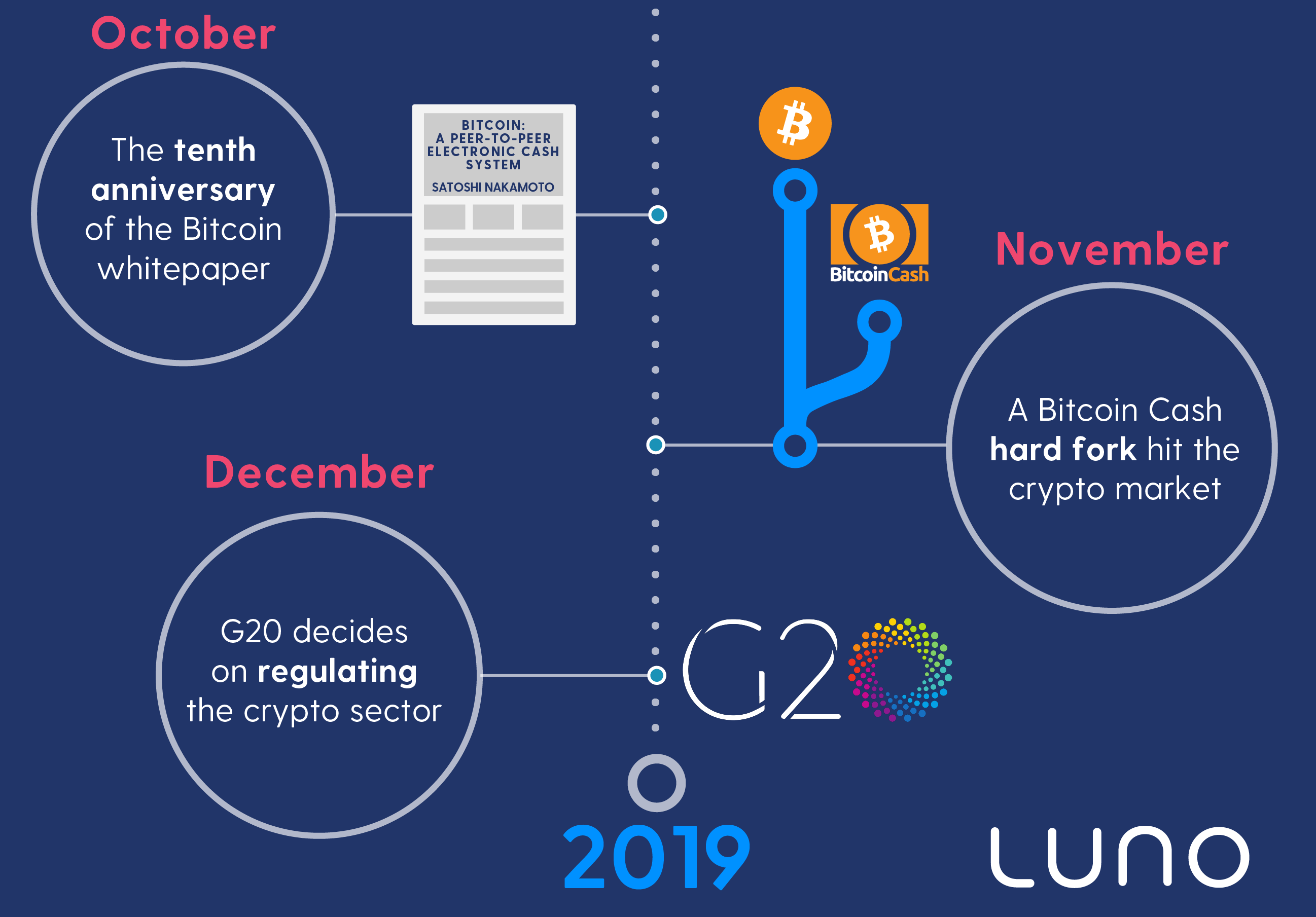 Crypto year in review 2018