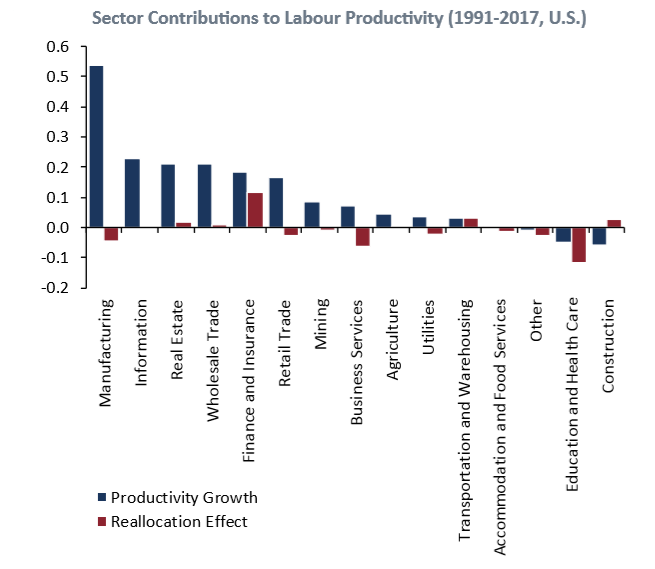 Sector Contributions to Labour Productivity (1991-2017, US)