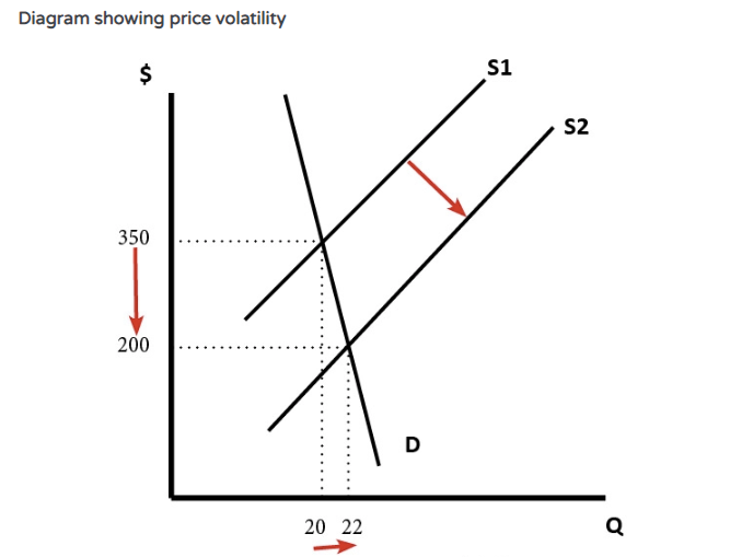 Diagram showing price volatility