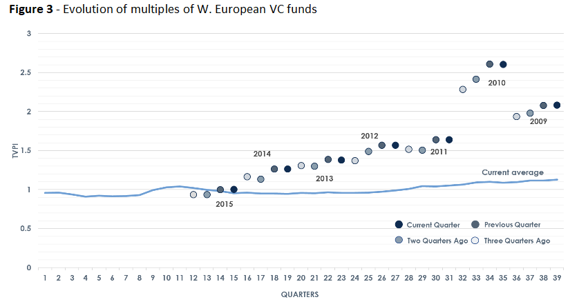 Evolution of multiples of W. European VC funds