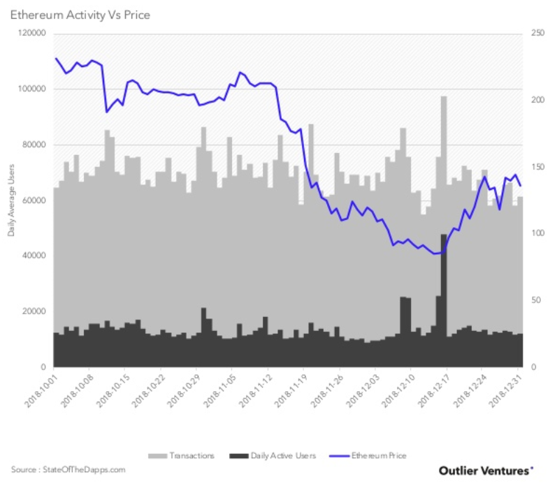 Ethereum Activity vs Price. Source: Outlier Ventures