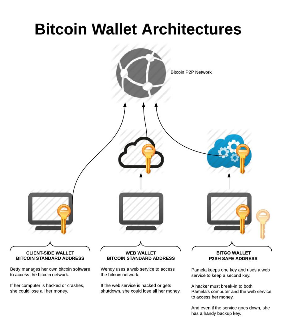 Bitcoin Wallet Architectures